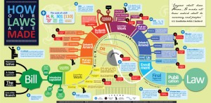 how-our-laws-are-made-infographic-best-infographics-967871-1024x504